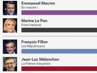 Elecciones Francia