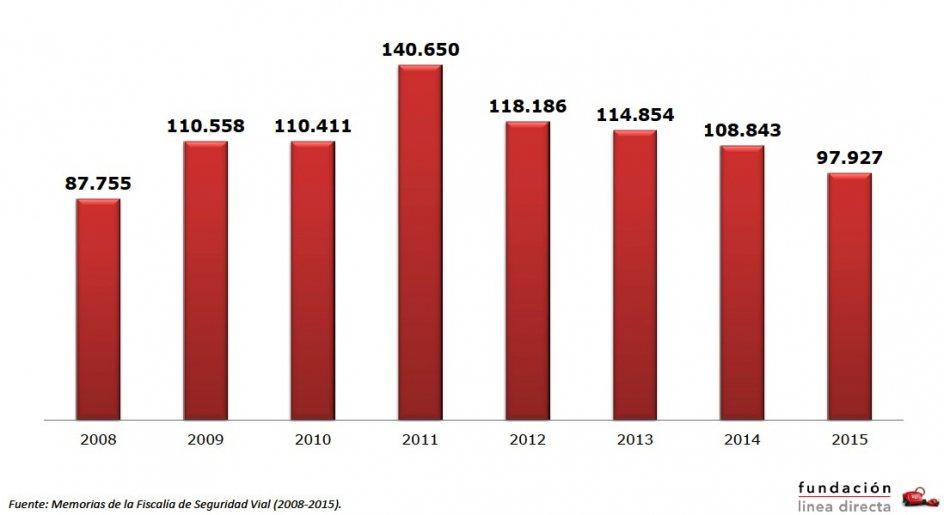 Gráfico evolución de los delitos