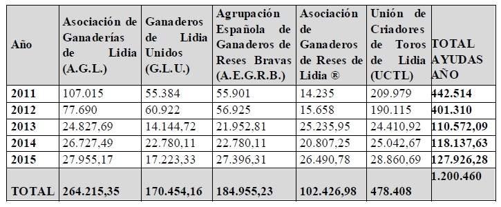 Subvenciones dedicadas al toro de lidia. (Fuente: MAPOMA)