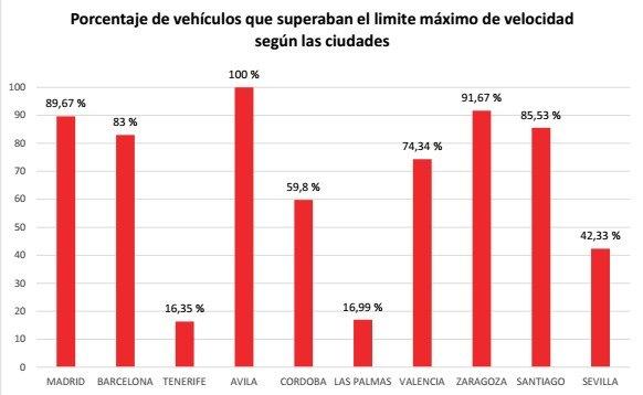Porcentaje de vehículos que superaban el límite máximo de velocidad según las ciudades.