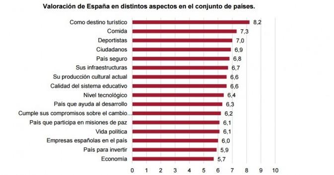Valoración de los aspectos de España Real Instituto Elcano