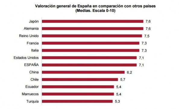 Valoración de España frente a otros países Real Instituto Elcano