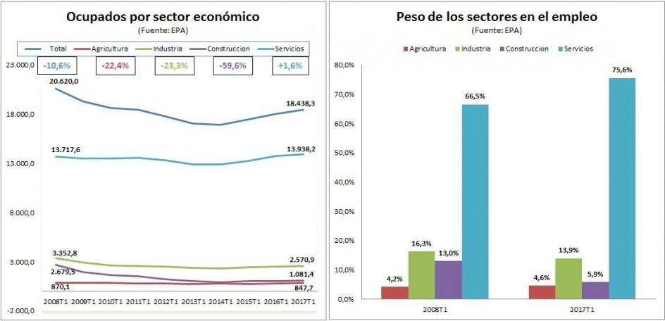 España revive por los servicios, el único sector que recupera el ...