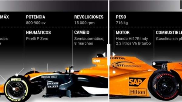 Comparativa IndyCar-Fórmula 1