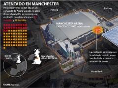 Atentado suicida en Manchester