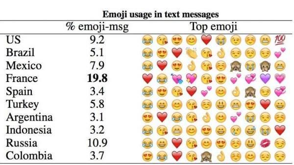 Uso de emojis
