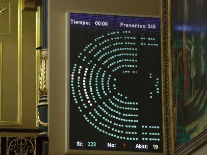 Congreso de los presupuestos