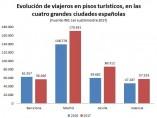 Evolución de viajeros en pisos turísticos, en las cuatro grandes ciudades españolas