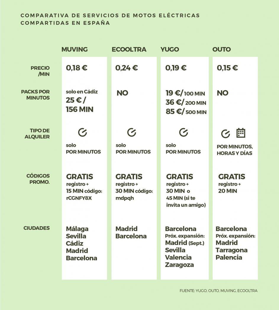 Comparativa de servicios de motos eléctricas compartidas en España