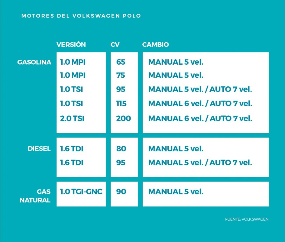 Motores del Volkswagen Polo