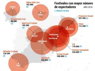 Cifras de la música en directo en España