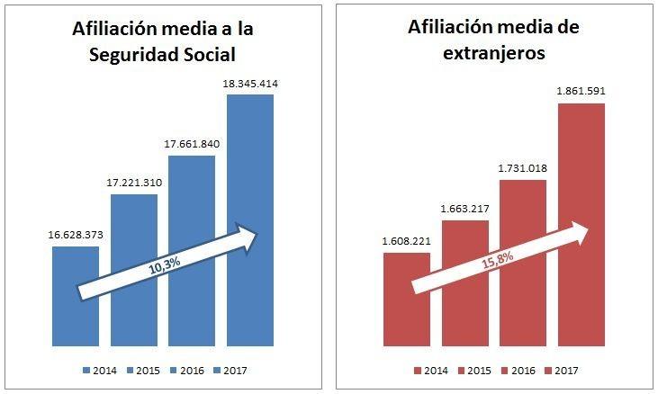 El empleo extranjero se recupera en España por el 'boom' del turismo y el renacer del ladrillo