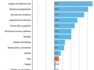 Gasto medio por hogar en España