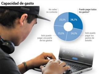 La población juvenil española, en datos