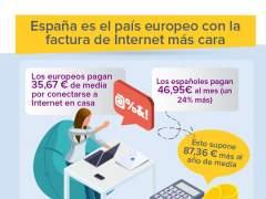 Los consumidores españoles son los que más pagan en su factura de internet con respecto a otros países europeos.