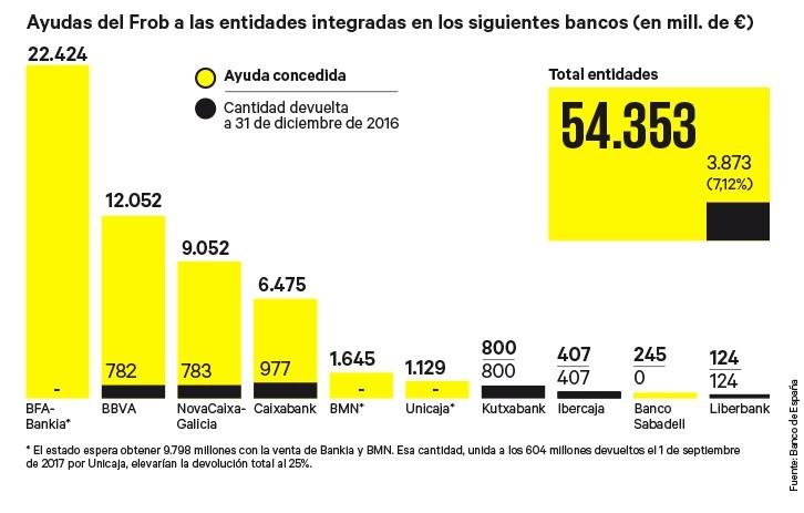 Cada espa ol ha perdido 861 euros por la ayuda a los for Bmn clausula suelo 2016