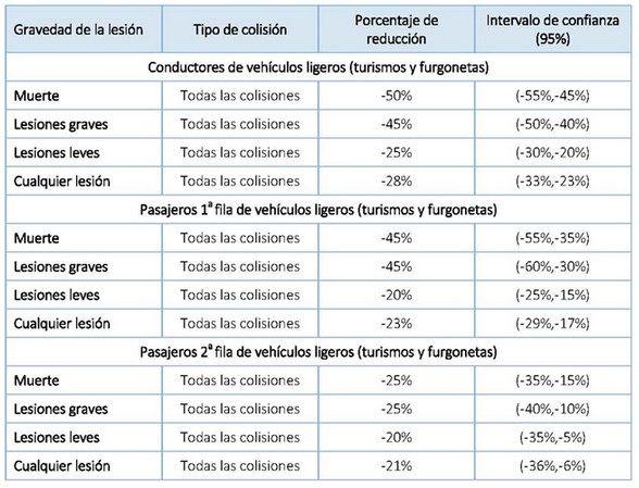Efecto de la utilización del cinturón de seguridad sobre la probabilidad de lesión en caso de accidente