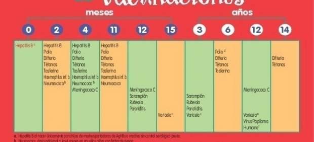 Nuevo calendario de vacunaciones