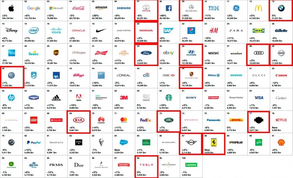 Top 100 marcas más valiosas según Interbrand