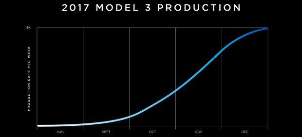Curva de producción del Model 3 en 2017