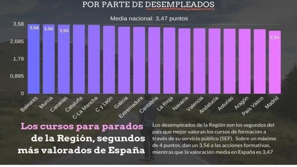 Los desempleados de la Región-Formación