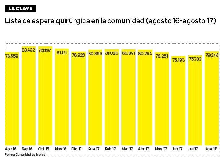 Gráfico sobre la evolución de la lista de espera en la región de agosto de 2016 a agosto de 2017