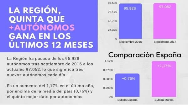Nota/La Región Tiene Hoy 1.100 Autónomos Más Que Hac E Un Año Y Es La Quinta Com