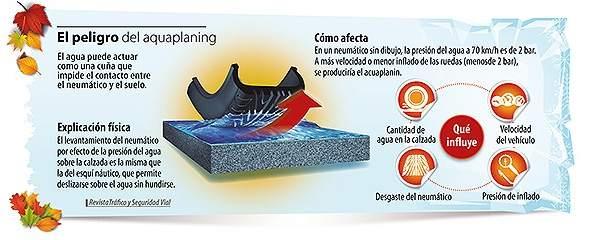 Efecto aquaplaning