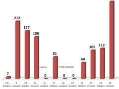 La fuga de empresas marcó ayer un récord: hasta 285 firmas dejaron Cataluña en un solo día