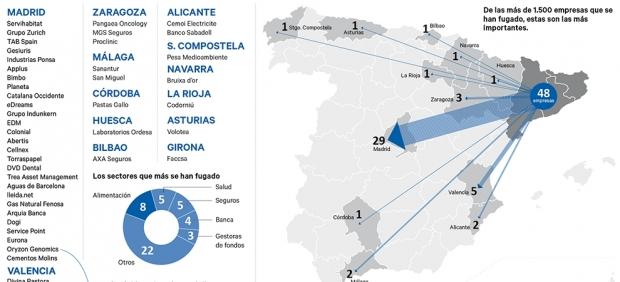 Fuga de empresas más importantes de Cataluña