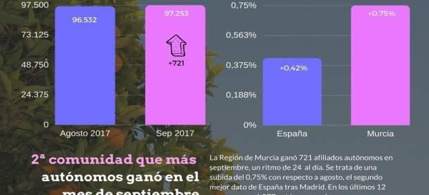 La Región de Murcia ganó 24 autónomos al día en septiembre
