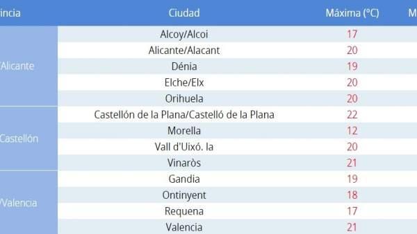 El cap de setmana comença amb màximes en ascens, vents a Castelló i arruixades ocasionals a Alacant