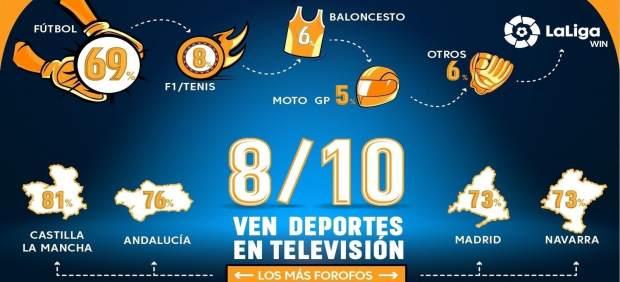 Los españoles que ven deporte por TV prefieren el fútbol