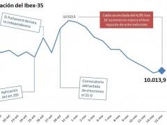 La Bolsa española se salva 'in extremis' de su peor racha histórica, arrastrada por Cataluña
