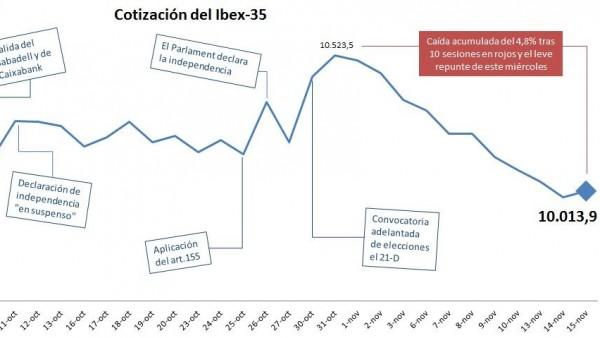 Cotización del Ibex