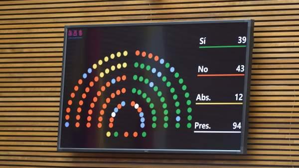 La llei d'acompanyament inicia el seu camí gràcies als ex de Cs davant l'abstenció de Podem