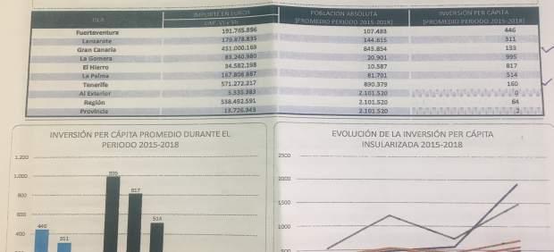 Morales asegura que Gran Canaria recibe del Gobierno regional 120 millones menos que Tenerife entre ...