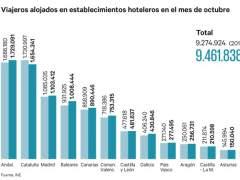 Cataluña, la única región turística en España que rebajó sus visitantes hoteleros en octubre