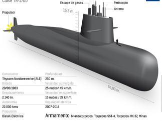 Características del submarino ARA San Juan