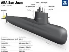 Así es el ARA San Juan