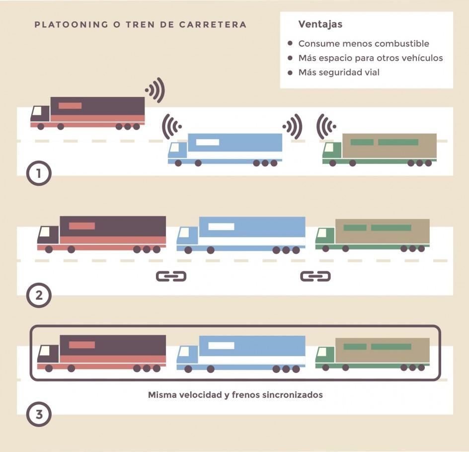 Funcionamiento del Platooning o tren de carretera