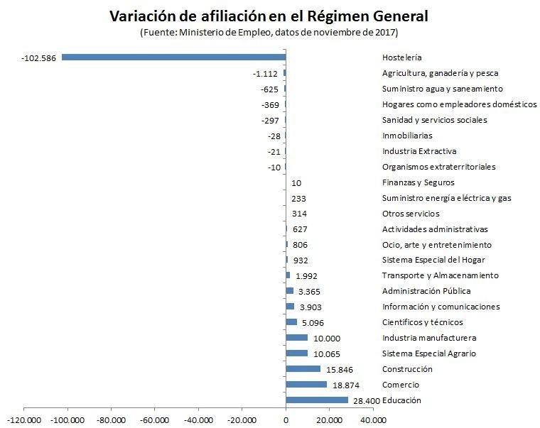 Batacazo laboral de catalu a en noviembre suma m s for Oficina del consumidor burgos