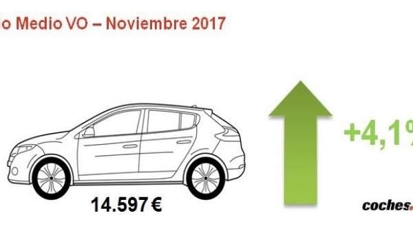 Precio coche de ocasión en noviembre