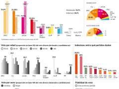 Arrimadas sería la más votada por los jóvenes y Puigdemont por los catalanes de más de 65 años