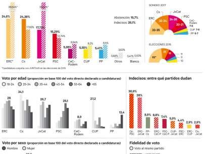 Resultat d'imatges de elecciones catalanas 2017