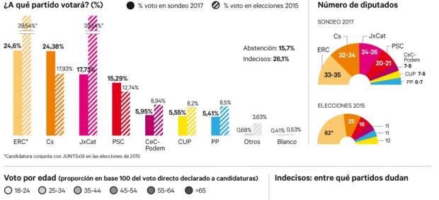 Sondeo Henneo sobre las elecciones autonómicas catalanas del 21-D.
