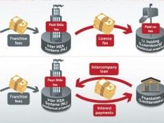¿Cómo funciona el modelo impositivo de Ikea?
