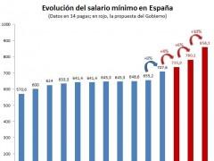 La propuesta de Rajoy sobre salario mínimo: subidas hasta 860 euros en 2020