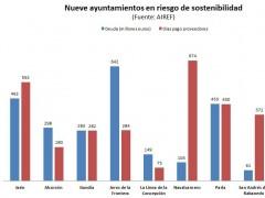 Nueve ayuntamientos en riesgo de sostenibilidad