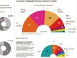 Resultado elecciones catalanas 21-D